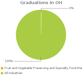 Estimated employees working in Fruit and Vegetable Preserving and Specialty Food Manufacturing compared to all industries in OH.