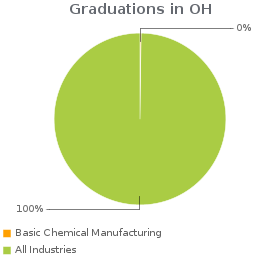 Estimated employees working in Basic Chemical Manufacturing compared to all industries in OH.