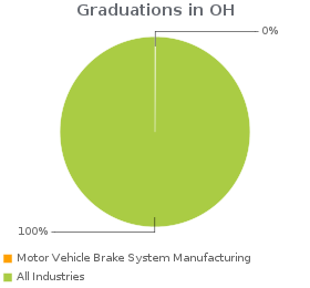 Estimated employees working in Motor Vehicle Brake System Manufacturing compared to all industries in OH.