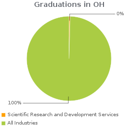 Estimated employees working in Scientific Research and Development Services compared to all industries in OH.