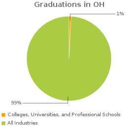 Estimated employees working in Colleges, Universities, and Professional Schools compared to all industries in OH.
